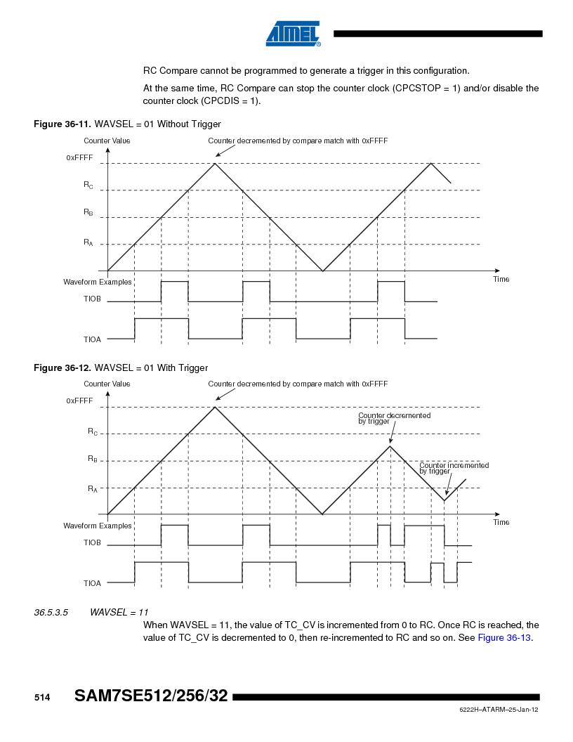 AT91SAM7SE256B-CUR ,Atmel厂商,IC ARM7 MCU FLASH 256K 128-LQFP, AT91SAM7SE256B-CUR datasheet预览  第514页