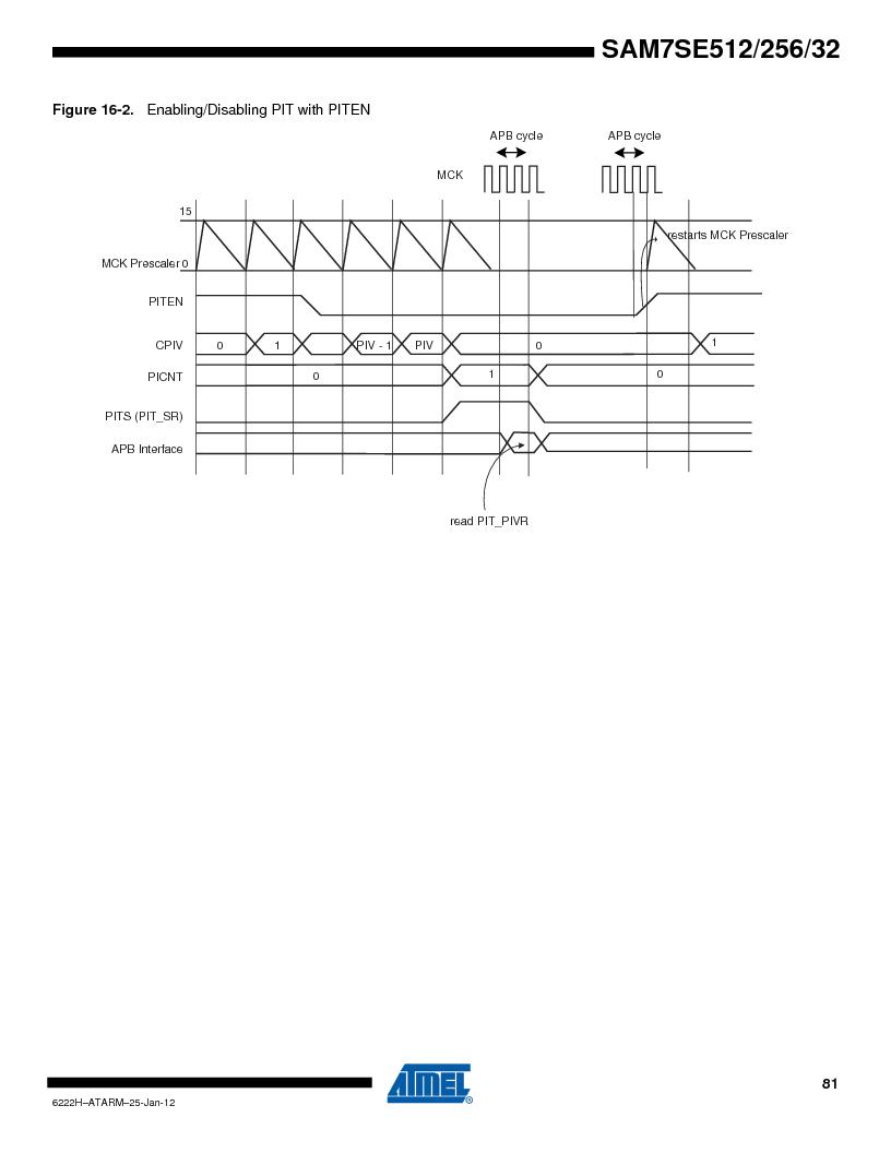 AT91SAM7SE256B-CUR ,Atmel厂商,IC ARM7 MCU FLASH 256K 128-LQFP, AT91SAM7SE256B-CUR datasheet预览  第81页