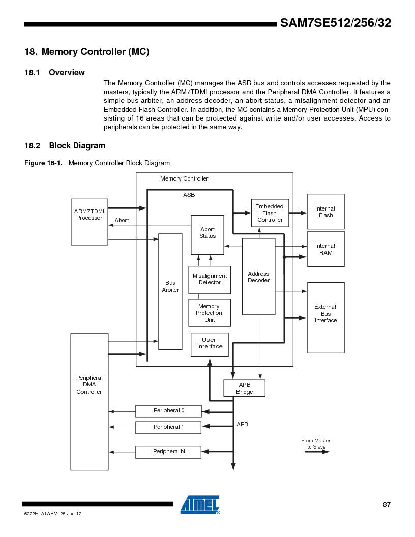 AT91SAM7SE256B-CUR ,Atmel厂商,IC ARM7 MCU FLASH 256K 128-LQFP, AT91SAM7SE256B-CUR datasheet预览  第87页