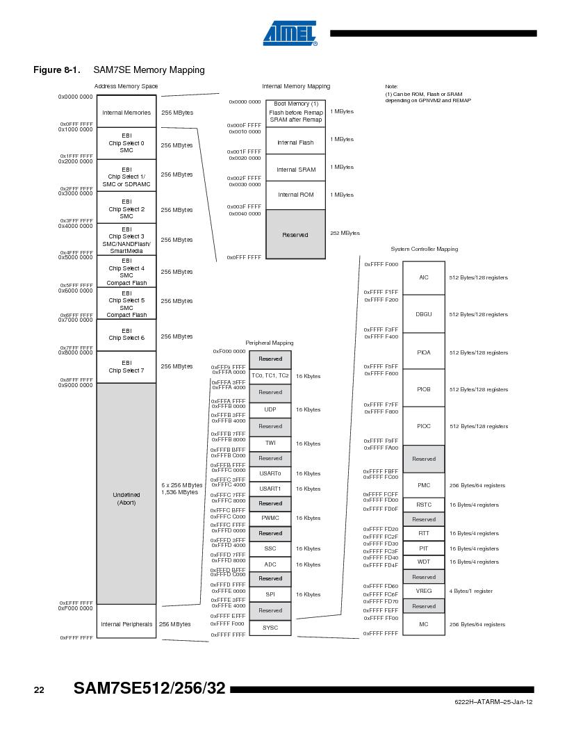 AT91SAM7SE512B-CUR ,Atmel厂商,IC ARM7 MUC FLASH 512K 144-LFBGA, AT91SAM7SE512B-CUR datasheet预览  第22页