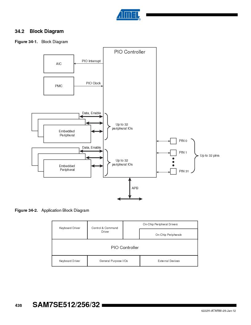 AT91SAM7SE512B-CUR ,Atmel厂商,IC ARM7 MUC FLASH 512K 144-LFBGA, AT91SAM7SE512B-CUR datasheet预览  第438页