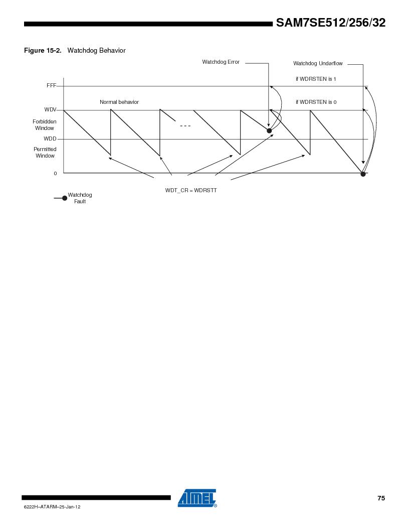 AT91SAM7SE512B-CUR ,Atmel厂商,IC ARM7 MUC FLASH 512K 144-LFBGA, AT91SAM7SE512B-CUR datasheet预览  第75页
