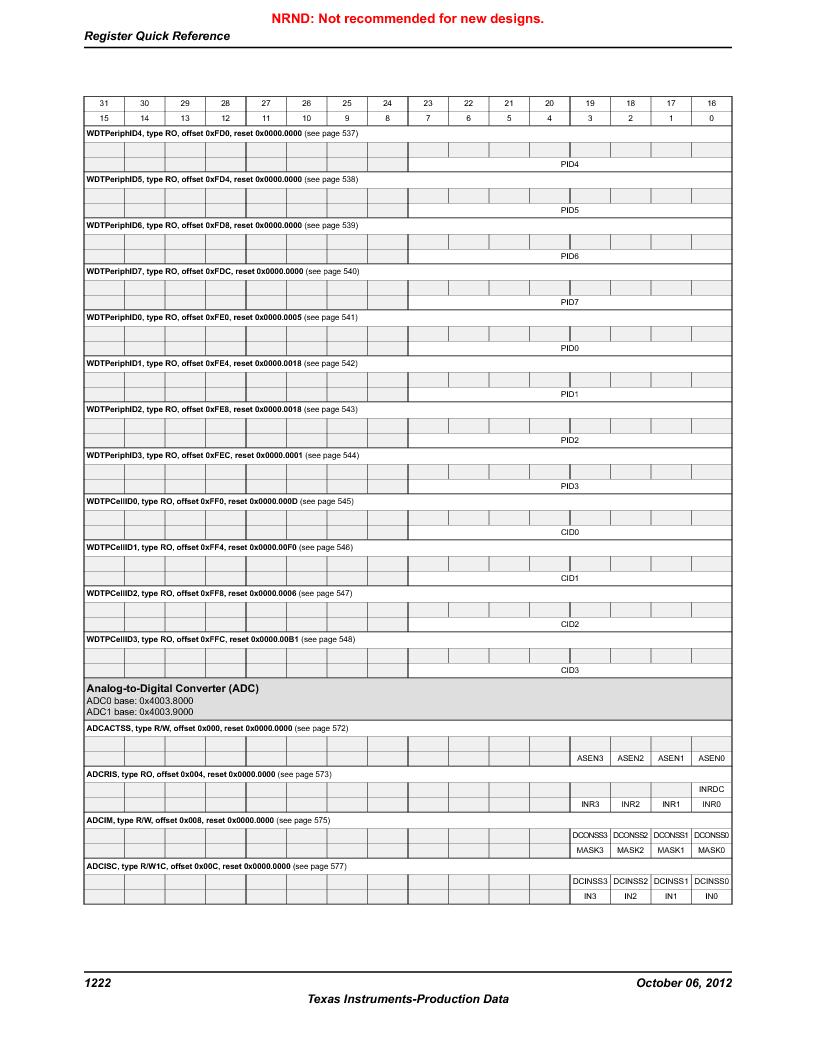 LM3S5C51-IBZ80-A1 ,Texas Instruments厂商,IC ARM CORTEX MCU 512KB 108NFBGA, LM3S5C51-IBZ80-A1 datasheet预览  第1222页