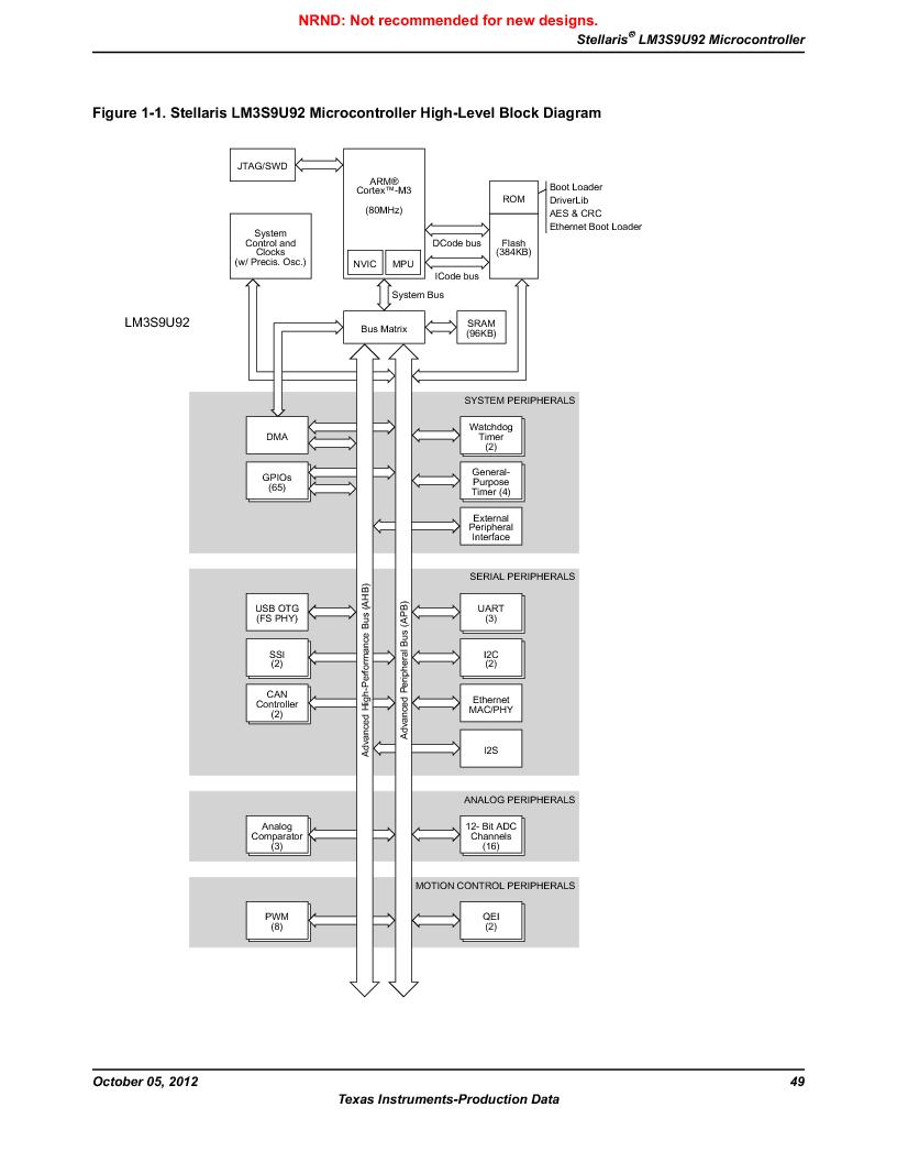 LM3S9U92-IBZ80-A2 ,Texas Instruments厂商,IC ARM CORTEX MCU 384KB 108NFBGA, LM3S9U92-IBZ80-A2 datasheet预览  第49页