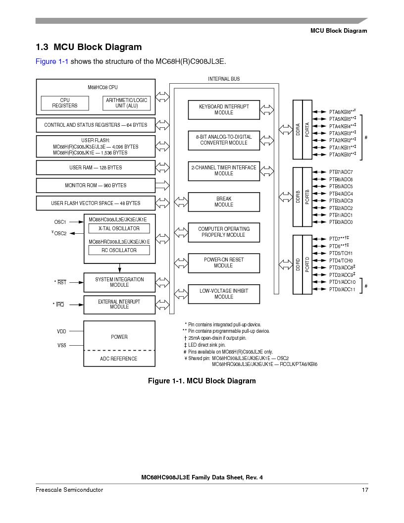 MC908JL3ECPE ,Freescale Semiconductor厂商,IC MCU 4K FLASH 8MHZ 28-DIP, MC908JL3ECPE datasheet预览  第17页