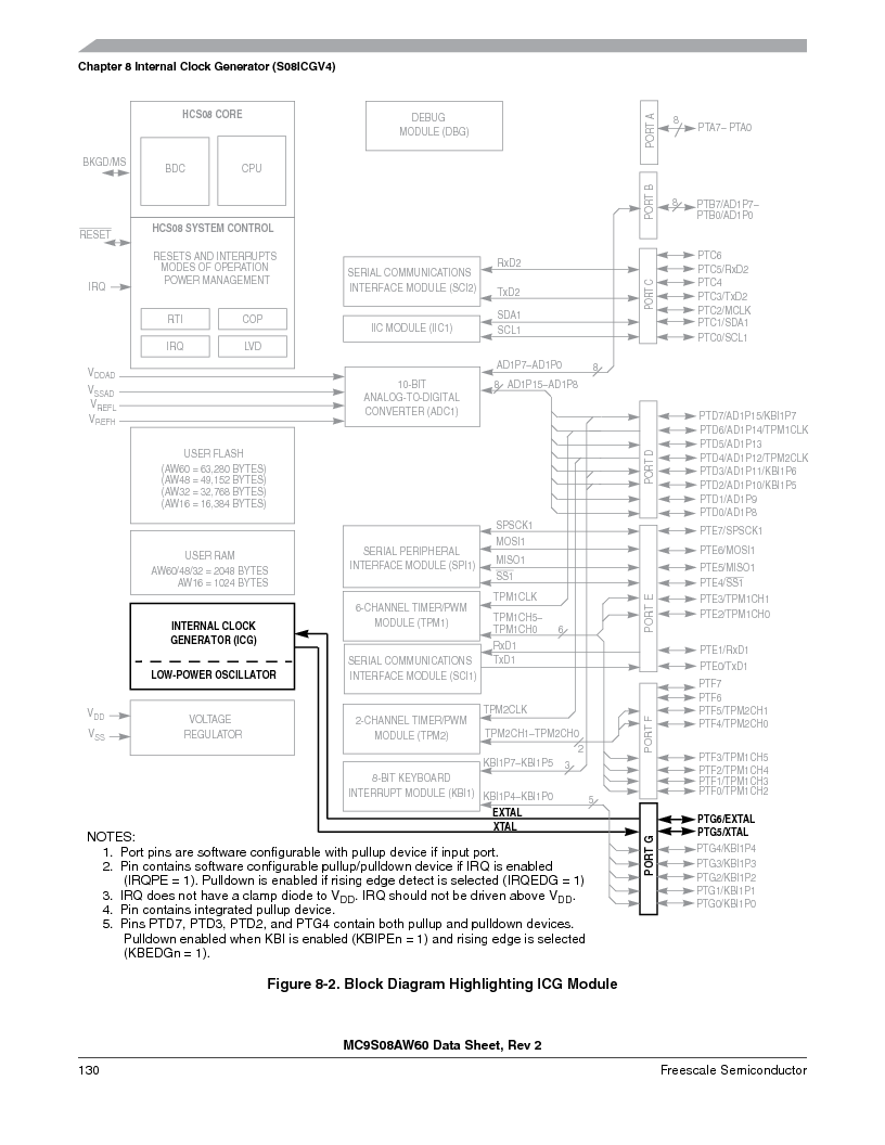 MC9S08AW60CFGER ,Freescale Semiconductor厂商,IC MCU 60K FLASH 4K RAM 44-LQFP, MC9S08AW60CFGER datasheet预览  第130页
