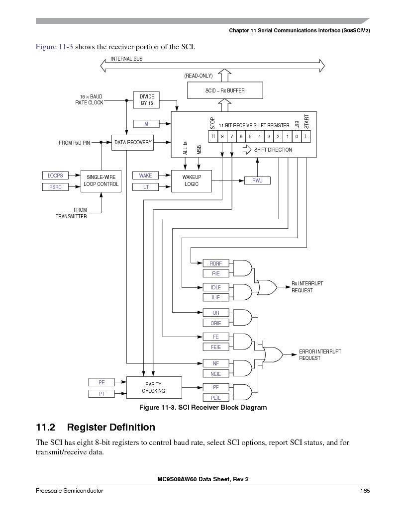 MC9S08AW60CFGER ,Freescale Semiconductor厂商,IC MCU 60K FLASH 4K RAM 44-LQFP, MC9S08AW60CFGER datasheet预览  第185页
