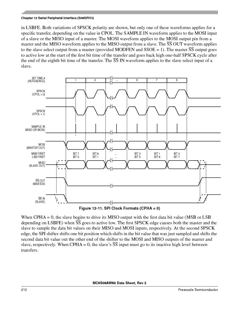 MC9S08AW60CFGER ,Freescale Semiconductor厂商,IC MCU 60K FLASH 4K RAM 44-LQFP, MC9S08AW60CFGER datasheet预览  第212页