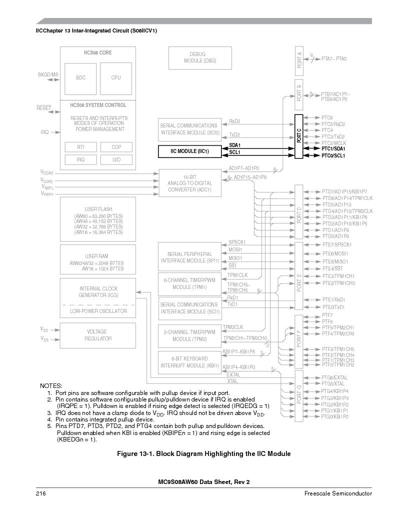 MC9S08AW60CFGER ,Freescale Semiconductor厂商,IC MCU 60K FLASH 4K RAM 44-LQFP, MC9S08AW60CFGER datasheet预览  第216页