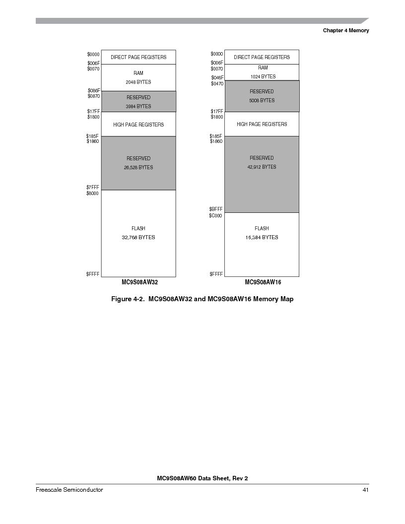 MC9S08AW60CFGER ,Freescale Semiconductor厂商,IC MCU 60K FLASH 4K RAM 44-LQFP, MC9S08AW60CFGER datasheet预览  第41页