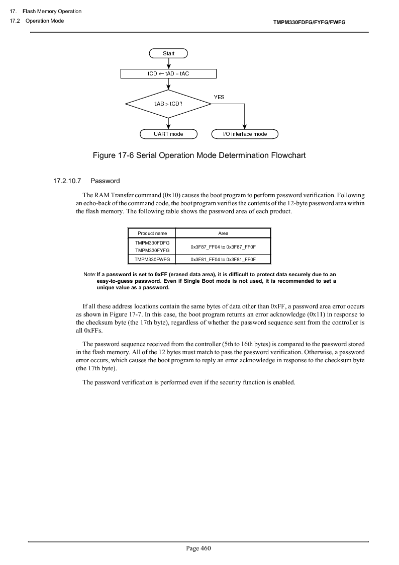TMPM330FWFG ,Toshiba厂商,IC MICROCONTROLLER, TMPM330FWFG datasheet预览  第480页
