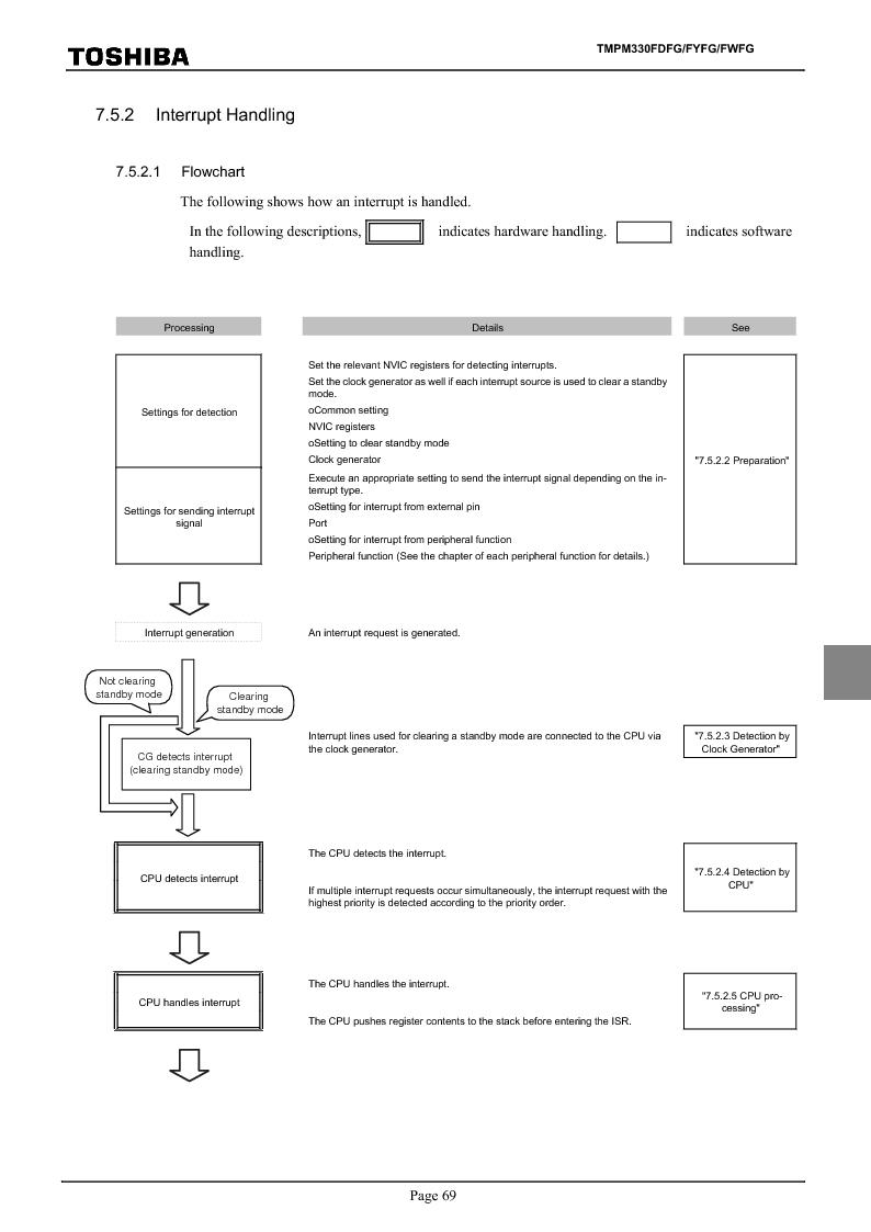 TMPM330FWFG ,Toshiba厂商,IC MICROCONTROLLER, TMPM330FWFG datasheet预览  第89页