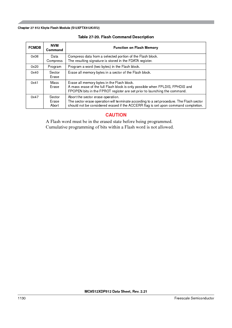 MC9S12XD128MAL ,Freescale Semiconductor厂商,MCU 16BIT 128K FLASH 112-LQFP, MC9S12XD128MAL datasheet预览  第1128页