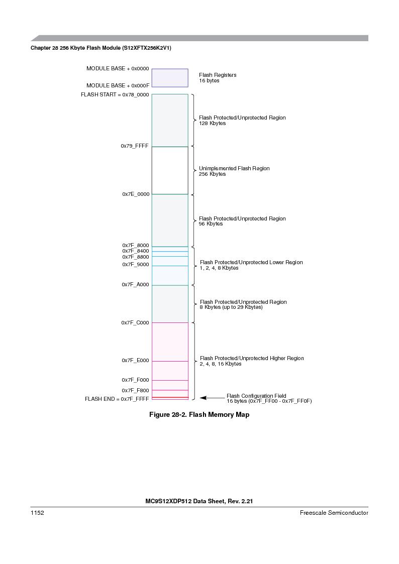 MC9S12XD128MAL ,Freescale Semiconductor厂商,MCU 16BIT 128K FLASH 112-LQFP, MC9S12XD128MAL datasheet预览  第1150页