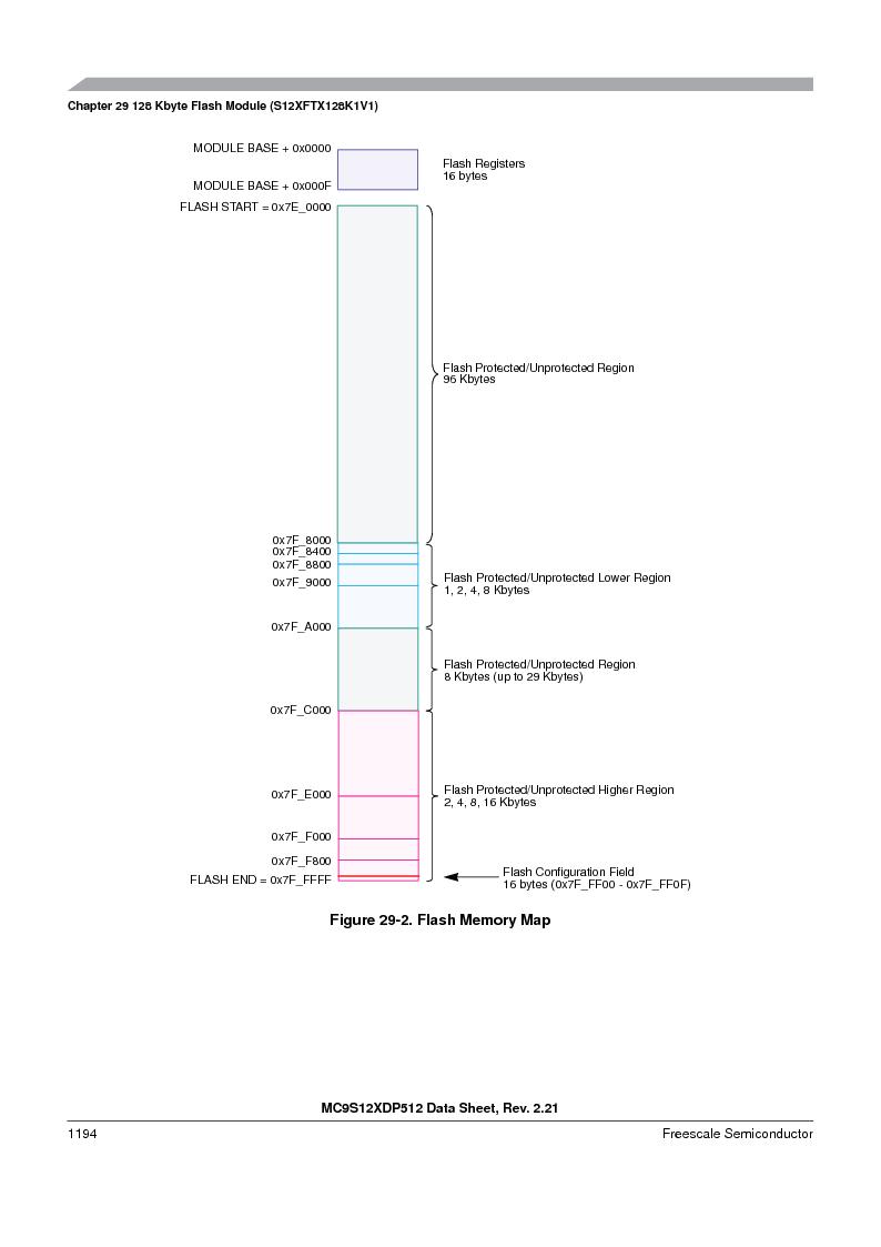 MC9S12XD128MAL ,Freescale Semiconductor厂商,MCU 16BIT 128K FLASH 112-LQFP, MC9S12XD128MAL datasheet预览  第1192页