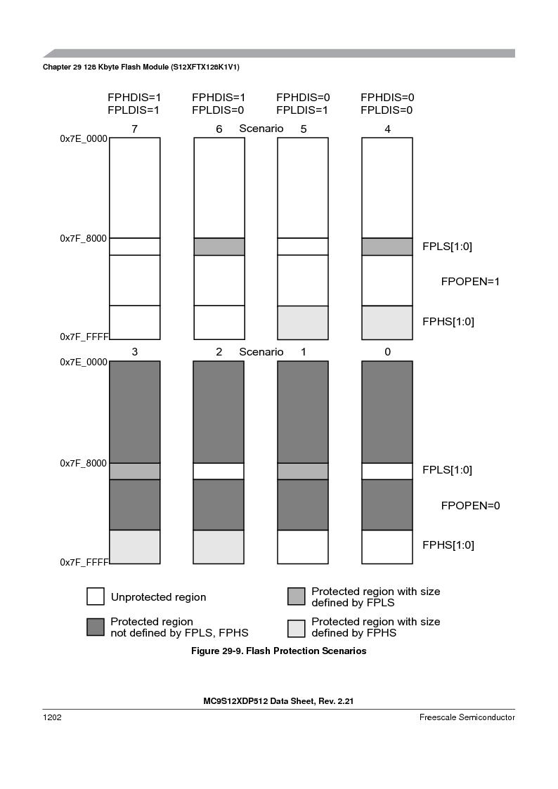 MC9S12XD128MAL ,Freescale Semiconductor厂商,MCU 16BIT 128K FLASH 112-LQFP, MC9S12XD128MAL datasheet预览  第1200页