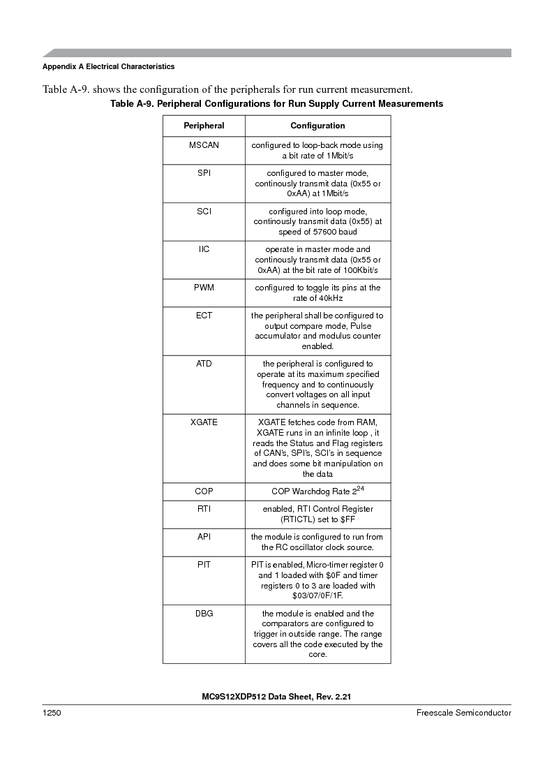 MC9S12XD128MAL ,Freescale Semiconductor厂商,MCU 16BIT 128K FLASH 112-LQFP, MC9S12XD128MAL datasheet预览  第1248页