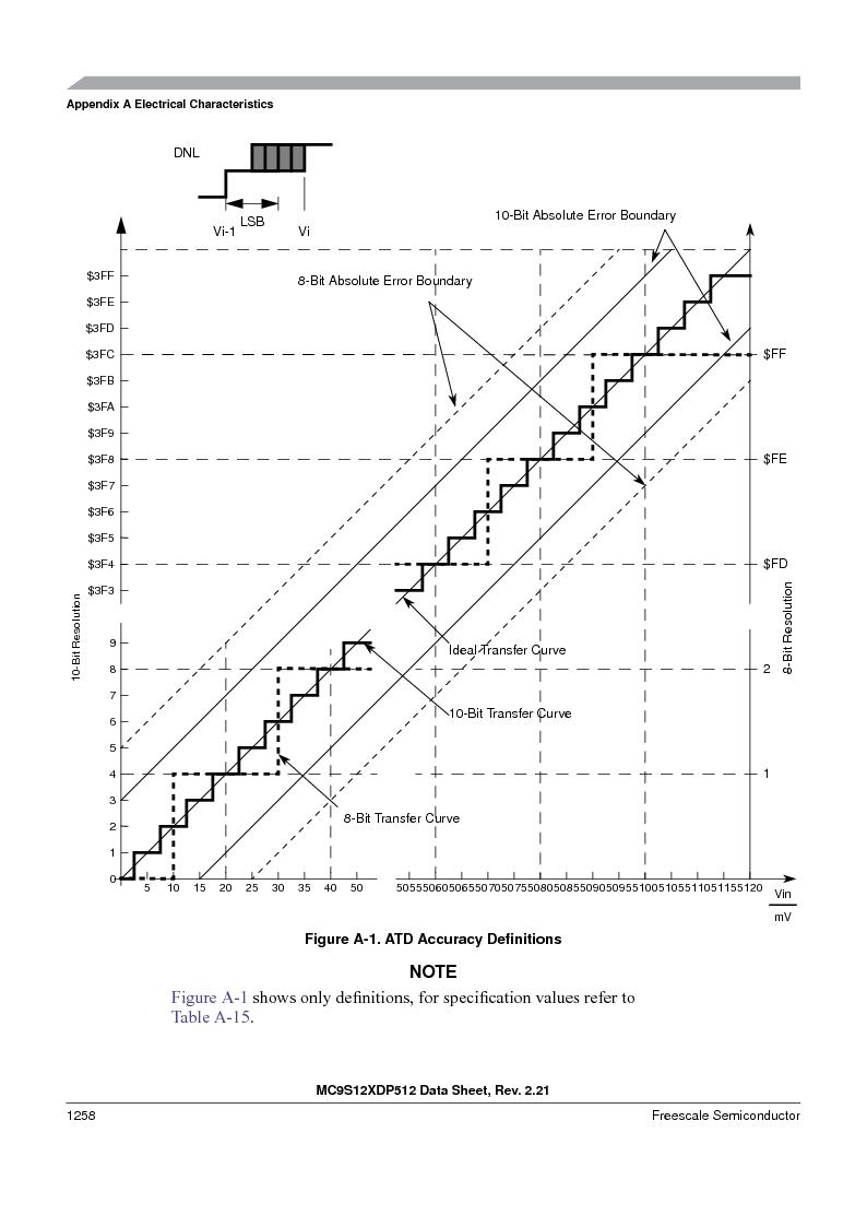 MC9S12XD128MAL ,Freescale Semiconductor厂商,MCU 16BIT 128K FLASH 112-LQFP, MC9S12XD128MAL datasheet预览  第1256页