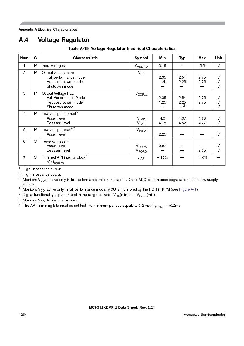 MC9S12XD128MAL ,Freescale Semiconductor厂商,MCU 16BIT 128K FLASH 112-LQFP, MC9S12XD128MAL datasheet预览  第1262页
