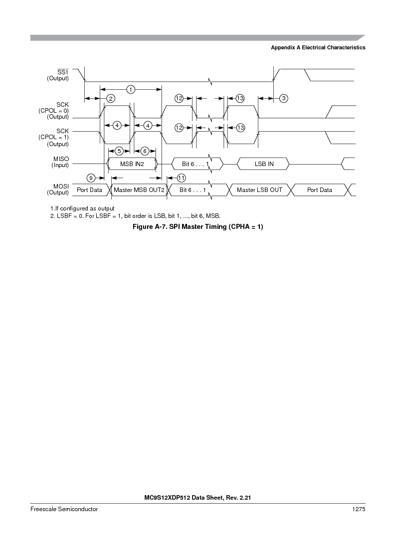 MC9S12XD128MAL ,Freescale Semiconductor厂商,MCU 16BIT 128K FLASH 112-LQFP, MC9S12XD128MAL datasheet预览  第1273页