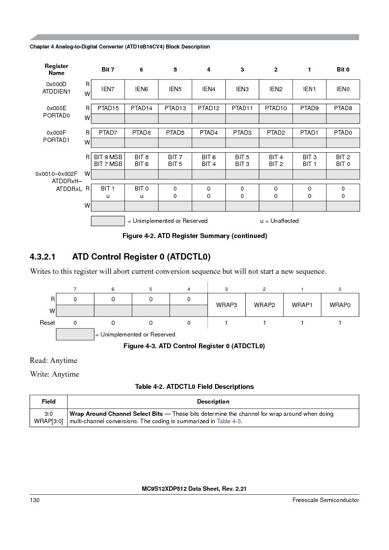 MC9S12XD128MAL ,Freescale Semiconductor厂商,MCU 16BIT 128K FLASH 112-LQFP, MC9S12XD128MAL datasheet预览  第130页