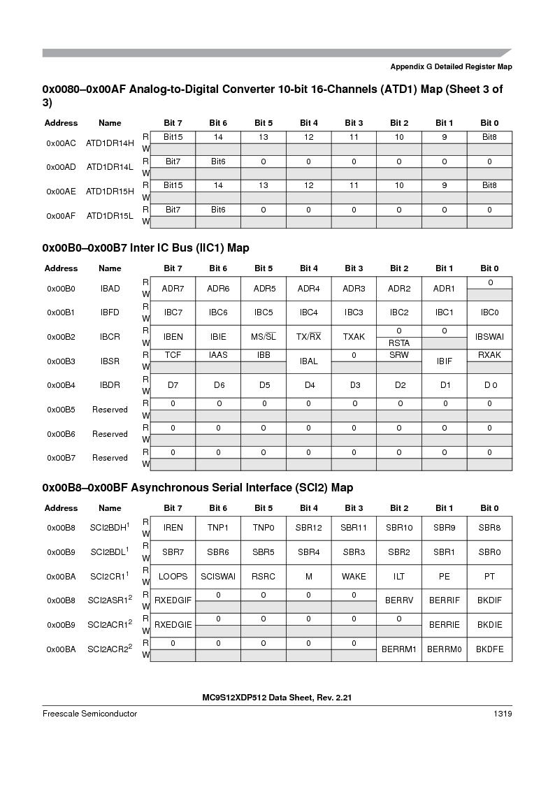 MC9S12XD128MAL ,Freescale Semiconductor厂商,MCU 16BIT 128K FLASH 112-LQFP, MC9S12XD128MAL datasheet预览  第1317页