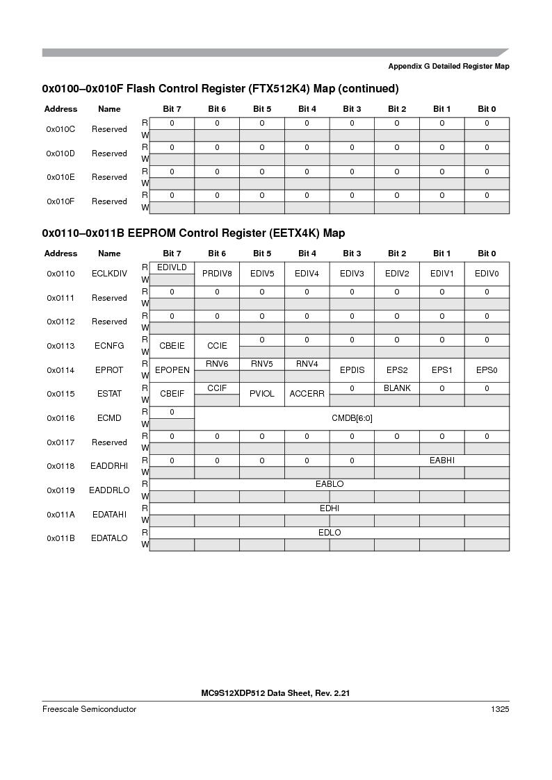 MC9S12XD128MAL ,Freescale Semiconductor厂商,MCU 16BIT 128K FLASH 112-LQFP, MC9S12XD128MAL datasheet预览  第1323页