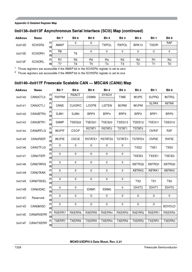 MC9S12XD128MAL ,Freescale Semiconductor厂商,MCU 16BIT 128K FLASH 112-LQFP, MC9S12XD128MAL datasheet预览  第1326页