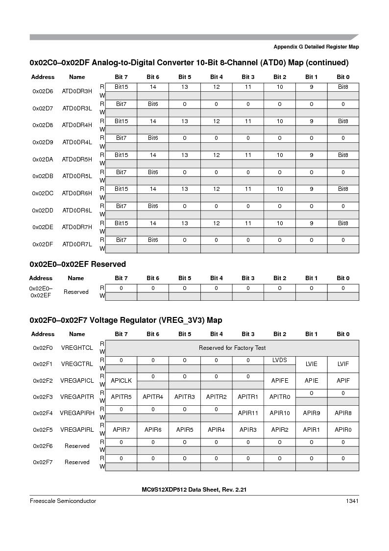 MC9S12XD128MAL ,Freescale Semiconductor厂商,MCU 16BIT 128K FLASH 112-LQFP, MC9S12XD128MAL datasheet预览  第1339页