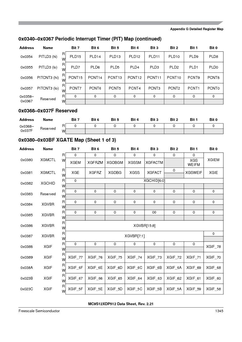 MC9S12XD128MAL ,Freescale Semiconductor厂商,MCU 16BIT 128K FLASH 112-LQFP, MC9S12XD128MAL datasheet预览  第1343页