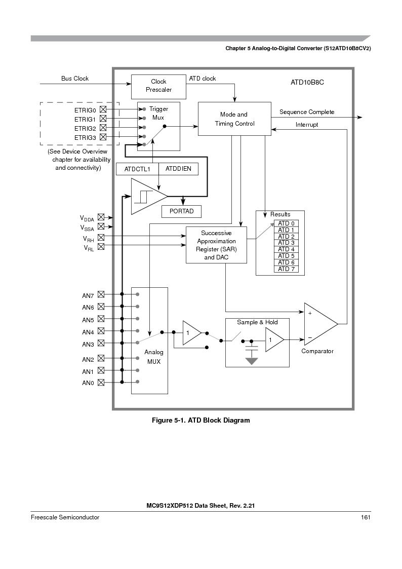 MC9S12XD128MAL ,Freescale Semiconductor厂商,MCU 16BIT 128K FLASH 112-LQFP, MC9S12XD128MAL datasheet预览  第161页