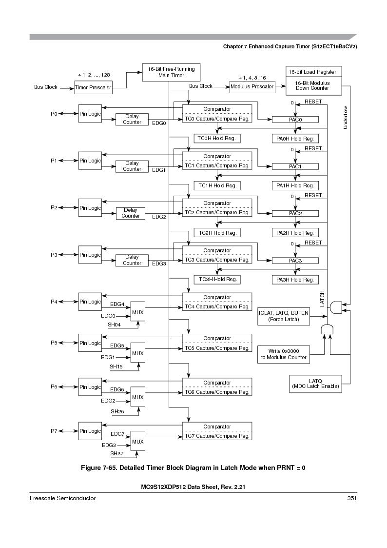 MC9S12XD128MAL ,Freescale Semiconductor厂商,MCU 16BIT 128K FLASH 112-LQFP, MC9S12XD128MAL datasheet预览  第351页