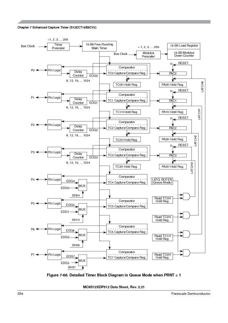 MC9S12XD128MAL ,Freescale Semiconductor厂商,MCU 16BIT 128K FLASH 112-LQFP, MC9S12XD128MAL datasheet预览  第354页