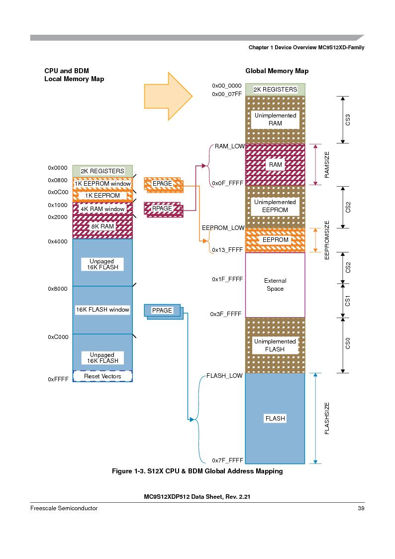 MC9S12XD128MAL ,Freescale Semiconductor厂商,MCU 16BIT 128K FLASH 112-LQFP, MC9S12XD128MAL datasheet预览  第39页