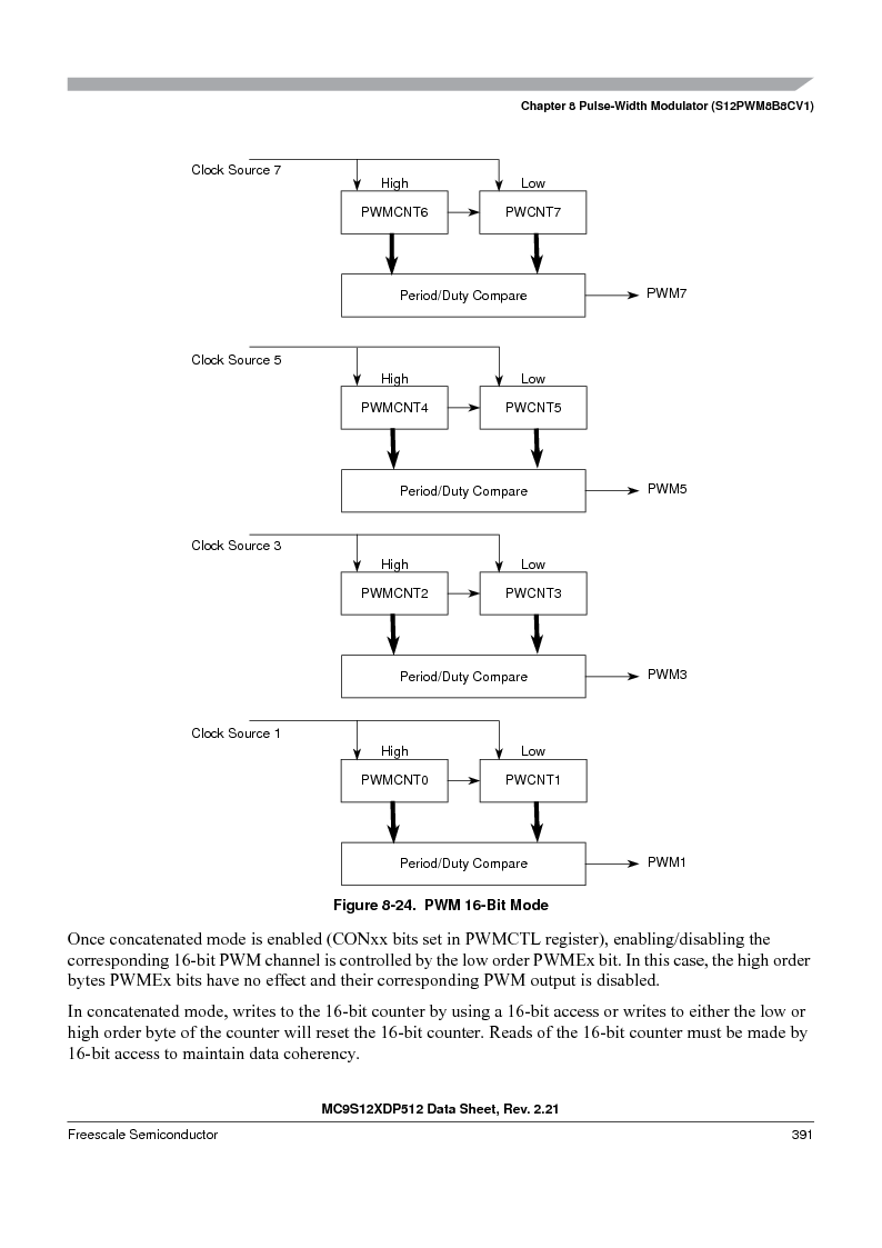 MC9S12XD128MAL ,Freescale Semiconductor厂商,MCU 16BIT 128K FLASH 112-LQFP, MC9S12XD128MAL datasheet预览  第391页