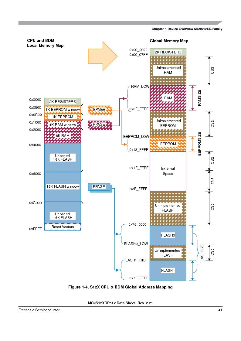 MC9S12XD128MAL ,Freescale Semiconductor厂商,MCU 16BIT 128K FLASH 112-LQFP, MC9S12XD128MAL datasheet预览  第41页