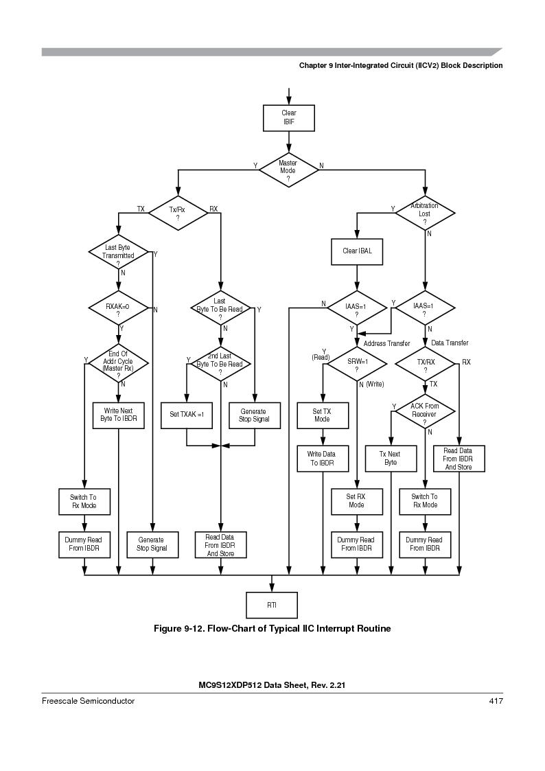 MC9S12XD128MAL ,Freescale Semiconductor厂商,MCU 16BIT 128K FLASH 112-LQFP, MC9S12XD128MAL datasheet预览  第417页