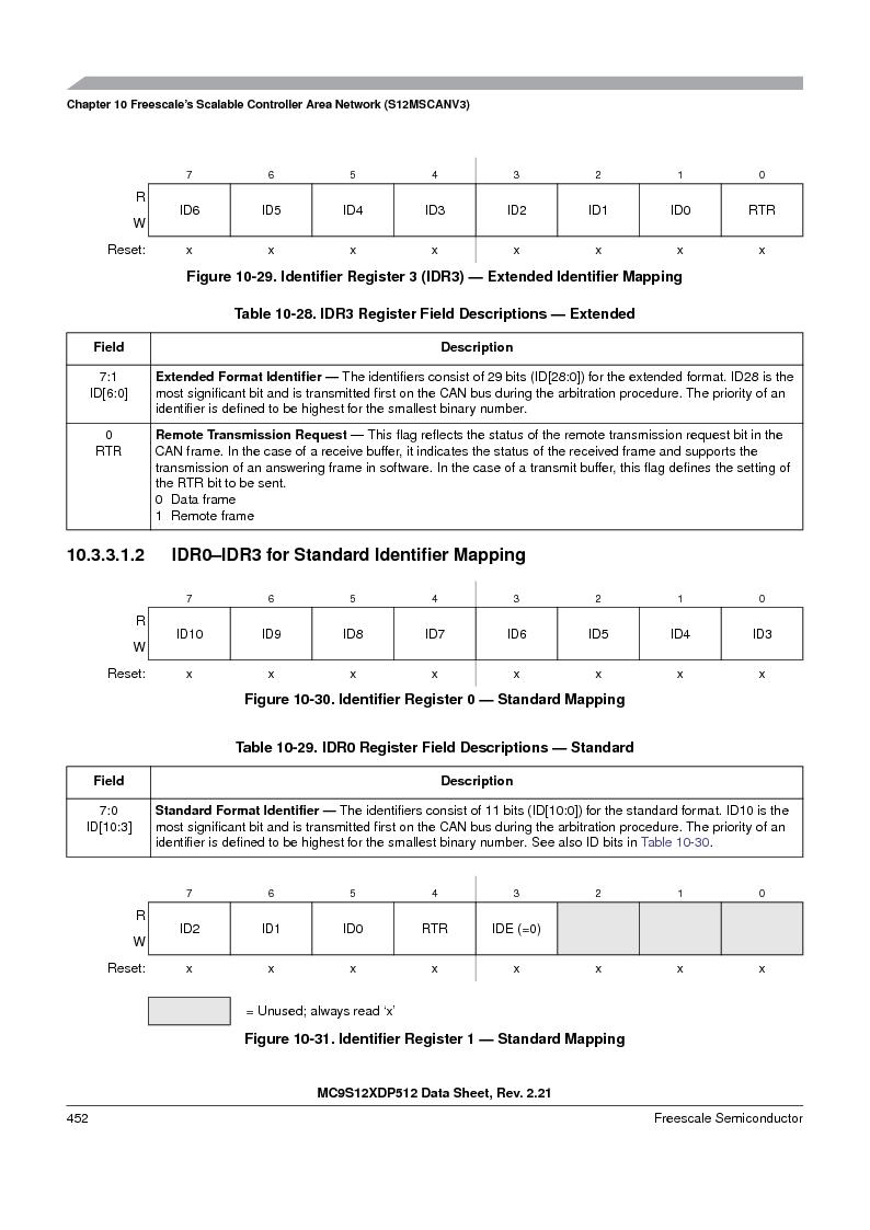MC9S12XD128MAL ,Freescale Semiconductor厂商,MCU 16BIT 128K FLASH 112-LQFP, MC9S12XD128MAL datasheet预览  第452页