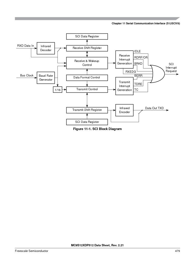 MC9S12XD128MAL ,Freescale Semiconductor厂商,MCU 16BIT 128K FLASH 112-LQFP, MC9S12XD128MAL datasheet预览  第479页