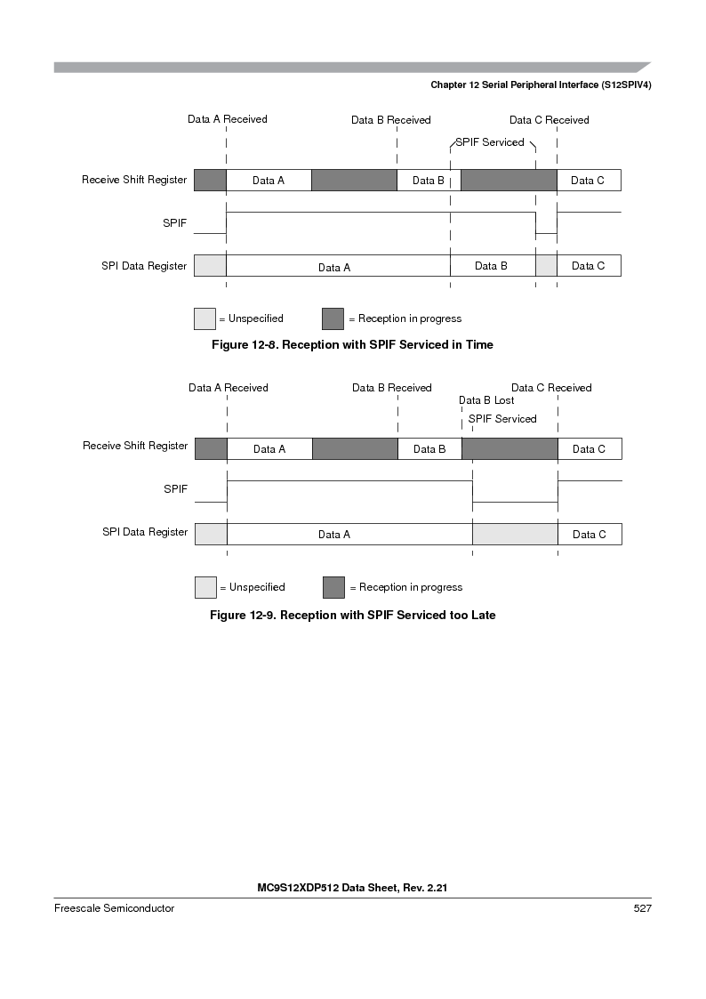MC9S12XD128MAL ,Freescale Semiconductor厂商,MCU 16BIT 128K FLASH 112-LQFP, MC9S12XD128MAL datasheet预览  第527页
