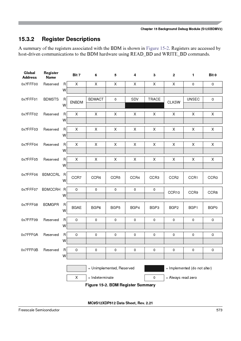 MC9S12XD128MAL ,Freescale Semiconductor厂商,MCU 16BIT 128K FLASH 112-LQFP, MC9S12XD128MAL datasheet预览  第573页