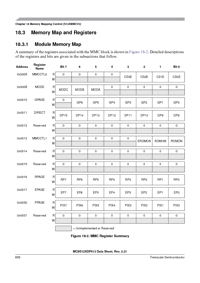 MC9S12XD128MAL ,Freescale Semiconductor厂商,MCU 16BIT 128K FLASH 112-LQFP, MC9S12XD128MAL datasheet预览  第656页
