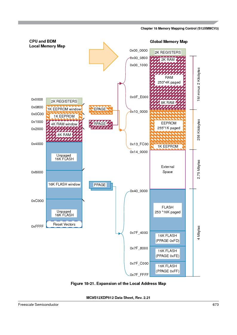 MC9S12XD128MAL ,Freescale Semiconductor厂商,MCU 16BIT 128K FLASH 112-LQFP, MC9S12XD128MAL datasheet预览  第673页