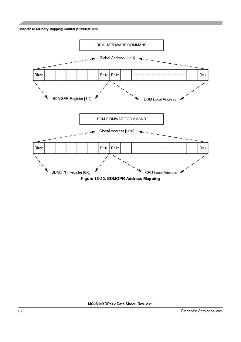 MC9S12XD128MAL ,Freescale Semiconductor厂商,MCU 16BIT 128K FLASH 112-LQFP, MC9S12XD128MAL datasheet预览  第676页