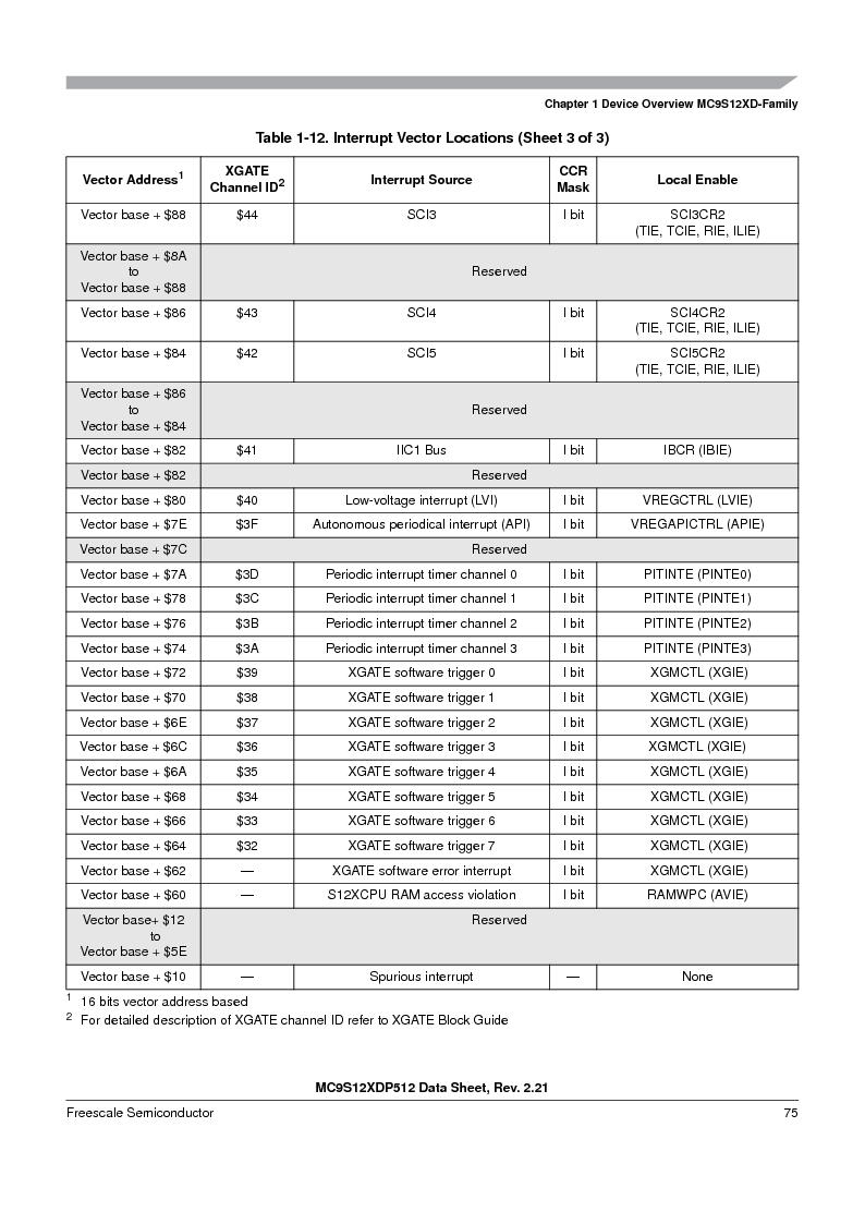 MC9S12XD128MAL ,Freescale Semiconductor厂商,MCU 16BIT 128K FLASH 112-LQFP, MC9S12XD128MAL datasheet预览  第75页