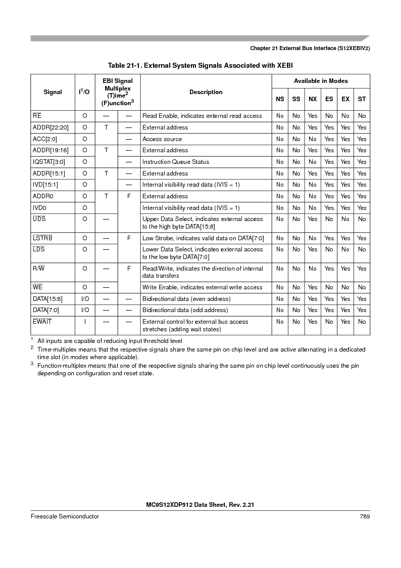 MC9S12XD128MAL ,Freescale Semiconductor厂商,MCU 16BIT 128K FLASH 112-LQFP, MC9S12XD128MAL datasheet预览  第787页