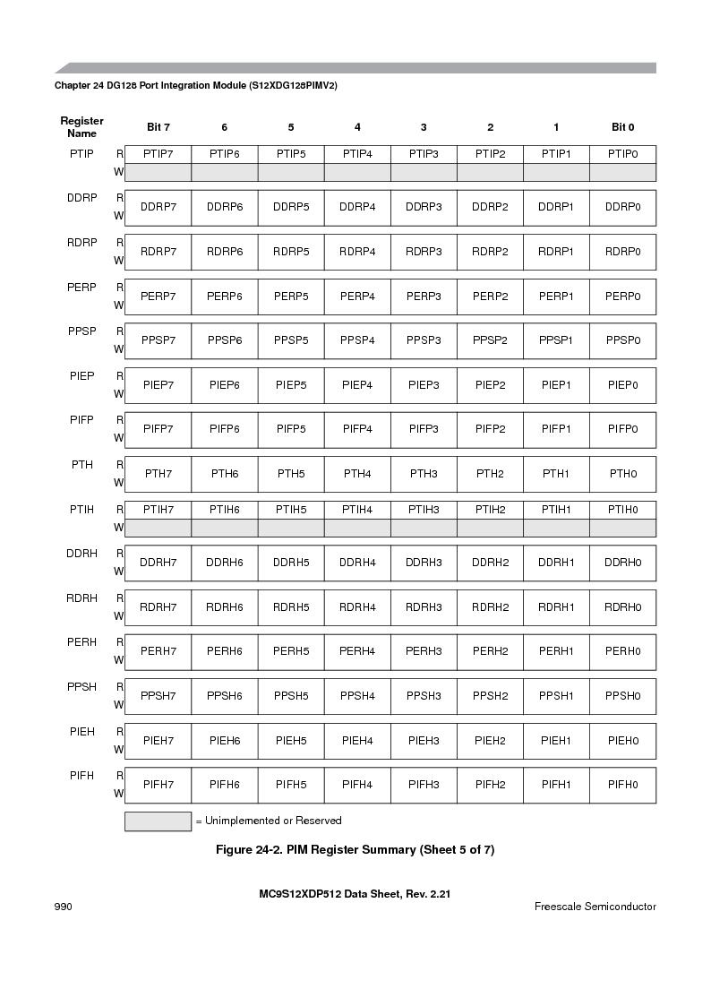 MC9S12XD128MAL ,Freescale Semiconductor厂商,MCU 16BIT 128K FLASH 112-LQFP, MC9S12XD128MAL datasheet预览  第988页