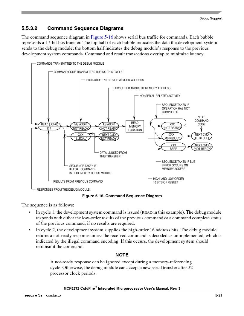 MCF5272VF66R2 ,Freescale Semiconductor厂商,IC MCU 32BIT 66MHZ 196-MAPBGA, MCF5272VF66R2 datasheet预览  第139页