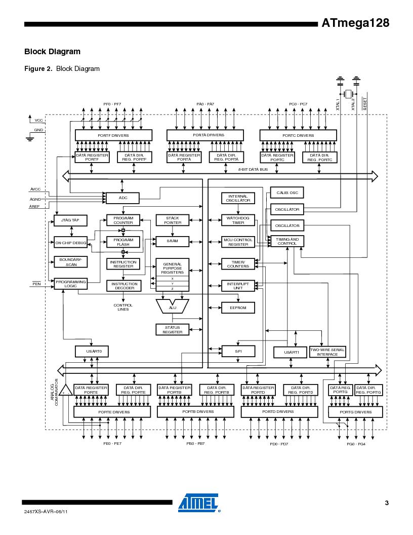 ATMEGA128-16AJ ,Atmel厂商,IC MCU AVR 128K 16MHZ 5V 64-TQFP, ATMEGA128-16AJ datasheet预览  第3页