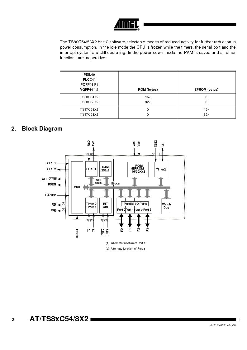 TS87C58X2-VIC ,Atmel厂商,IC MCU 8BIT 32K OTP 40MHZ 44PQFP, TS87C58X2-VIC datasheet预览  第2页